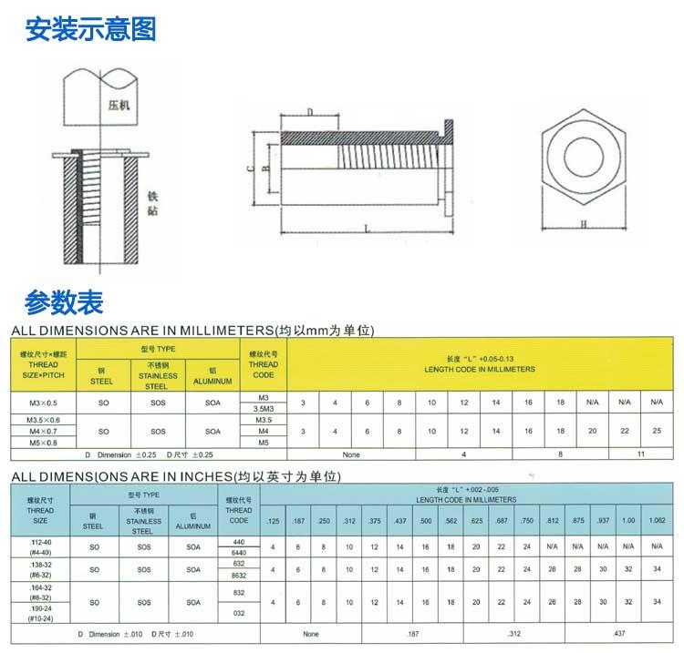 铁镀锌通孔压铆螺母柱安装图示与参数表